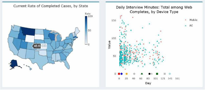 <p>Figure 12. Adaptive Total Design Dashboard map and scatter plot views</p><p>Note: To explore interactive functionality similar to this figure, see the modified ATD dashboard near the beginning of this paper.</p>