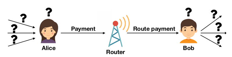 <p>Figure 27: Plausible deniability in LN. Alice can plausible deny being the source of a payment. Similarly, router cannot be sure whether Bob is the recipient of the payment or one of Bob's neighbors.</p>