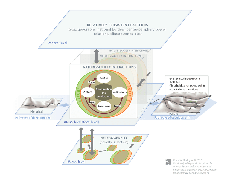 <p><strong>Figure 1 A Framework for Research in Sustainability Science.</strong></p>