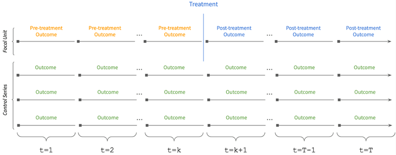 <p><strong>Figure 4. Interrupted time-series observation timeline</strong>.&nbsp;The input data set for the interrupted time-series method consists of multiple time series over the same time period. One of them is the treatment's metric of interest. There can be any number of control time series, and the metric they measure is not required to be the same one as for treatment.</p>