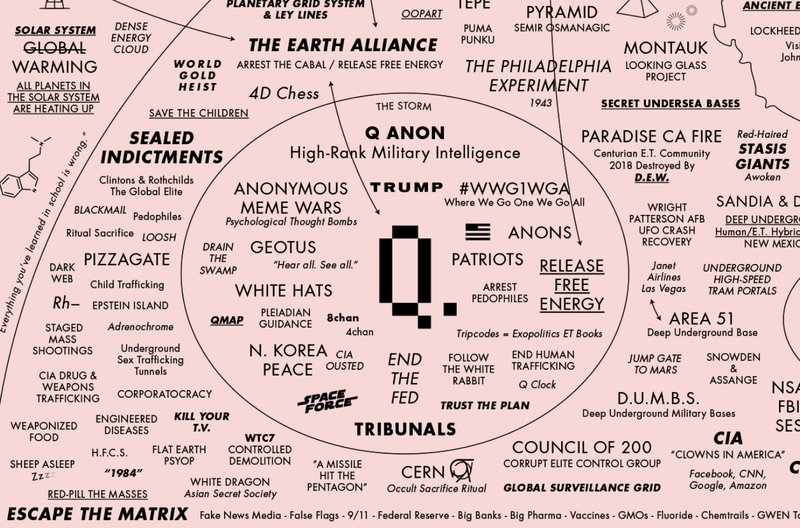 "<p>QAnon is just a part of a broader ""Great Awakening."" From the Great Awakening Map (greatawakeningmap.co).</p>"