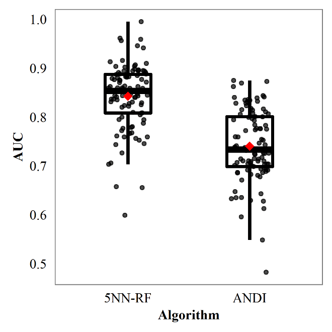 <p><br></p><p>Figure 7. Distributions of AUC of 5NN-RF and the modified ANDI on oncology-only gold-standard testing sets.</p>