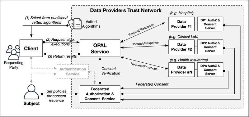 <p>Figure 2: Overview of MIT Open Algorithms for algorithm-execution consent</p>
