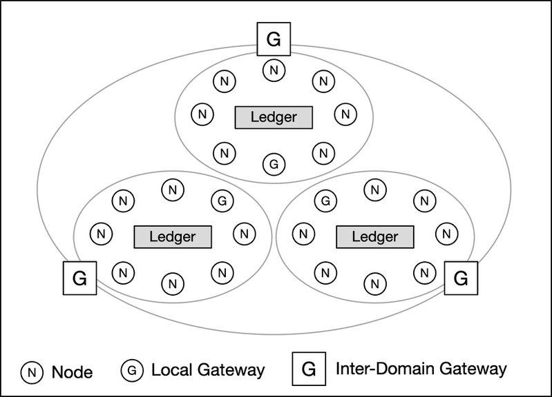 <p>Figure 4: Blockchain Autonomous System, Domains and Gateways</p>