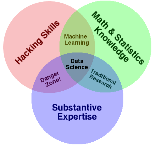 <p>Figure 1. The data science Venn diagram. Reprinted under the Creative Commons license (Conway, 2013).</p>