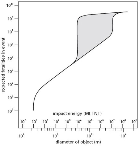 <p><strong>Fig. 2.8</strong><br>Expected fatalities from impacts of near-Earth objects. From Morrison (1992).</p>