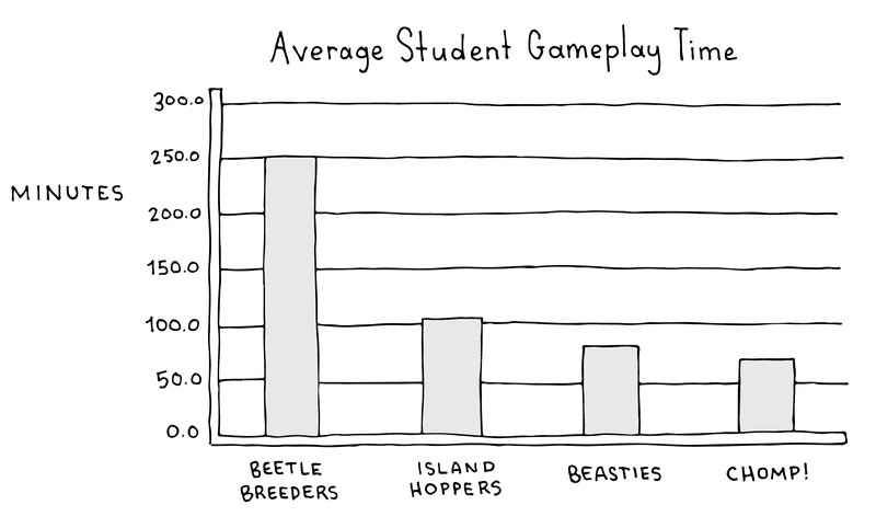 Figure 8.5 A graph showing the average student play time in some of the UbiqBio games (adapted from Perry & Klopfer, 2014).