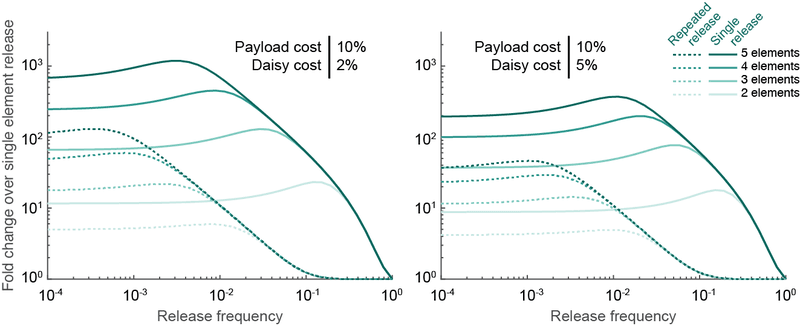 Supplementary Figure 4 | The comparative efficacy of daisy drive systems can be assessed by comparing the payload frequency resulting from of releasing one daisy drive organism of different daisy-chain lengths after 20 generations relative to releasing organisms with only the payload.