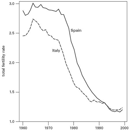<p><strong>Fig. 3.1</strong><br>Steep decline in total fertility rate in Italy and Spain, 1960-2000. Based on Billari and Kohler (2002).</p>