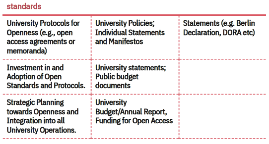 Table 2. Examples of potential indicators
