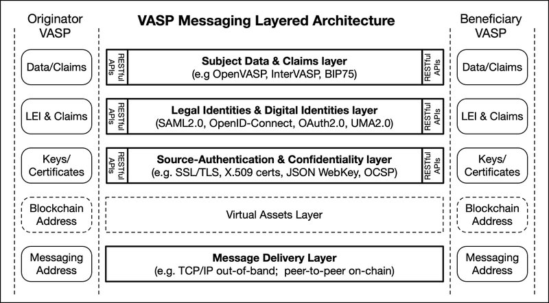 <p>Figure 1: Logical layers of the VASP Messaging Architecture</p>