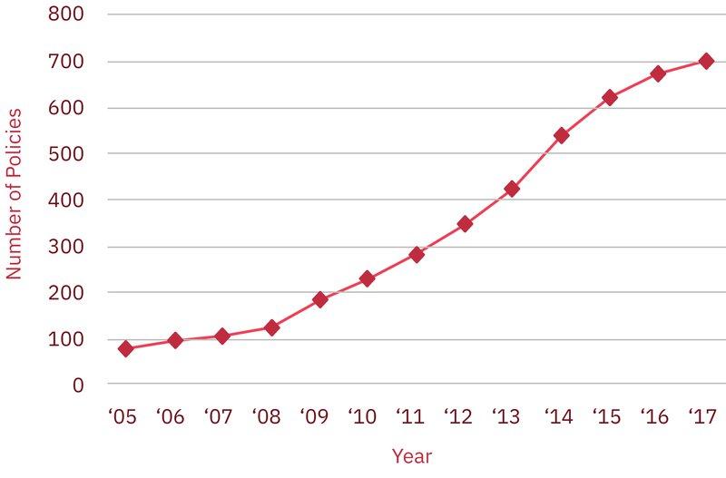 Figure 5. Evidence of change.Open Access policies as an example.Data source: ROARMAPhttp://roarmap.eprints.org/