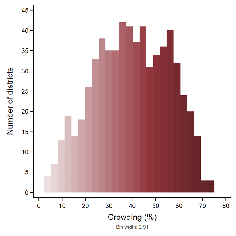 <p><strong>Figure 2</strong>. <strong>Histogram for percentage crowding across 640 districts in India, 2016.</strong></p>