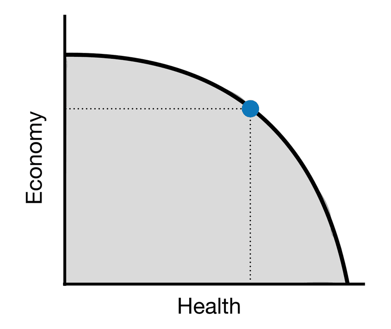 <p><strong>Figure 1-2: Production Possibilities Set in Normal Times</strong></p>