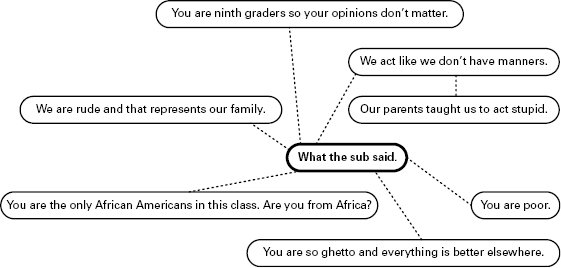 <p>Figure 5.1 Minerva's mindmap of the class discussion about a substitute teacher</p>