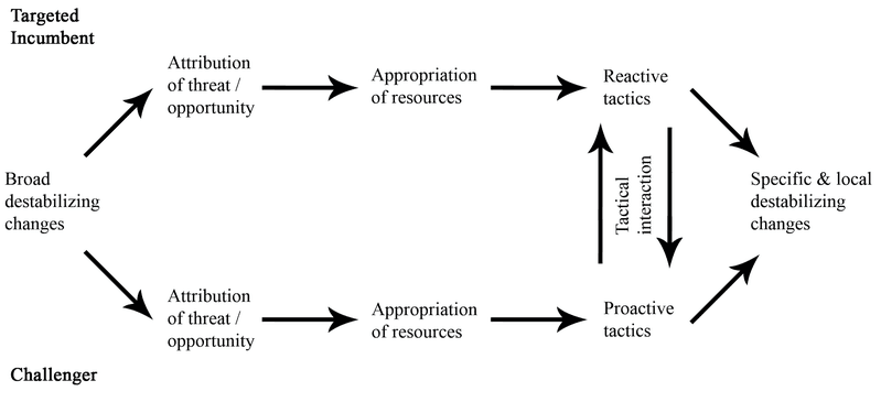 <p><strong>Figure 0.5 McAdam's Theory of the Onset of Contention. </strong>Source: McAdam 1998.</p>