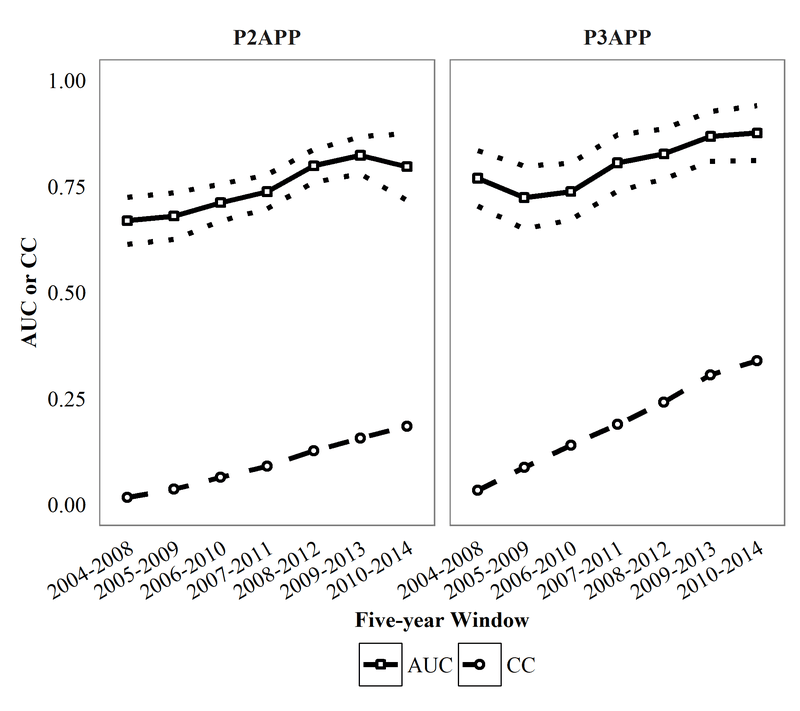 <p><br></p><p>Figure 10. Time-series walk-forward analysis for P2APP and P3APP using 5NN-RF. We use bootstrapping to determine the 95% CI for AUC (dotted lines). The dashed lines plot the corresponding proportions of complete cases in the training sets of each five-year window. Abbreviations: CC: proportion of complete cases.</p>