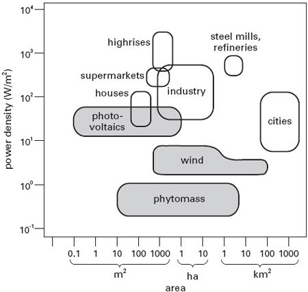 <p><strong>Fig. 3.5</strong><br>Mismatch between power densities of renewable energy conversions and common energy uses. From Smil (2008).</p>