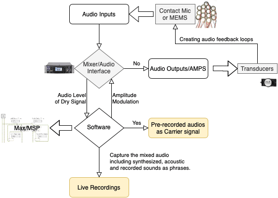 <p>Diagram of audio routing and processing</p>