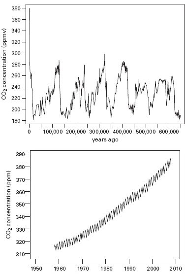<p><strong>Fig. 4.2</strong><br>Atmospheric CO<sub>2</sub> concentrations during the past 650,000 years (top), and measured at Hawaii's Mauna Loa volcano, 1958-2005 (bottom). From Siegenthaler (2005) and Blasing and Smith (2006).</p>