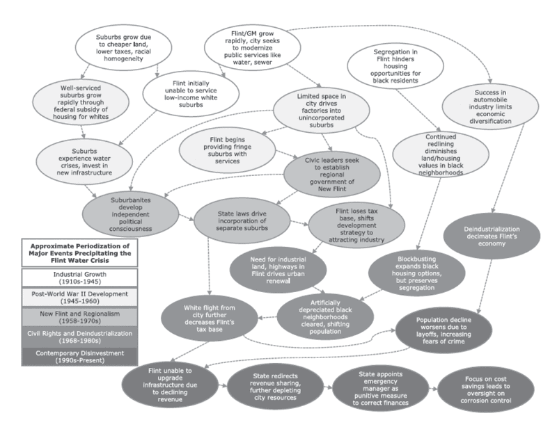 """<p>Figure 2.2<br>The causal chain of the Flint water crisis (from Sadler and Highsmith, """"Rethinking Tiebout"""").</p>"""