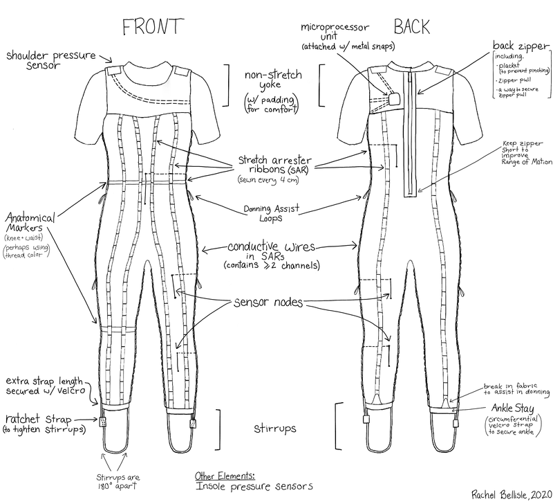 """<p><strong>Figure 2. </strong>A proposed MKVII Skinsuit. This diagram includes recommendations from previous Skinsuit development efforts and recent brainstorming for a """"smart"""" Skinsuit with load monitoring capabilities.</p>"""