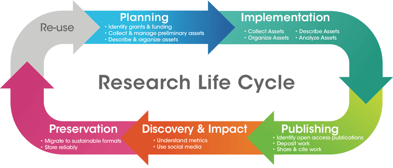 <p><br><br><br><br><br><br></p><p>Figure 1: Research Life Cycle (University of California, Irvine, Libraries, Digital Scholarship Services, 2019). Reprinted with permission of the UCI Libraries.</p>