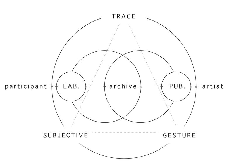 Figure 3. The Productive Archive: practice schema. Illustration by Simone Mandl. © Simone Mandl, 2013. Courtesy of the artist.