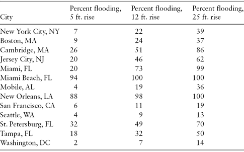 <p>Table 6.1 Sea level rise and percent of expected flooding in major US cities</p>