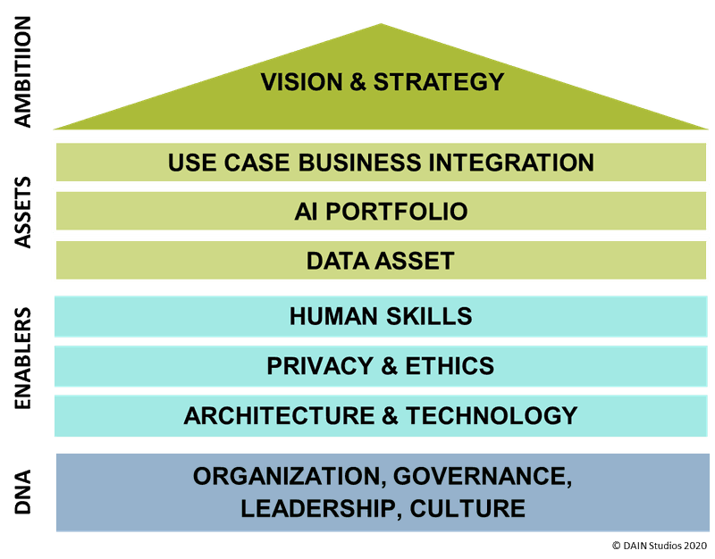 <p><strong>Figure 1. Data and AI strategy framework.</strong></p>