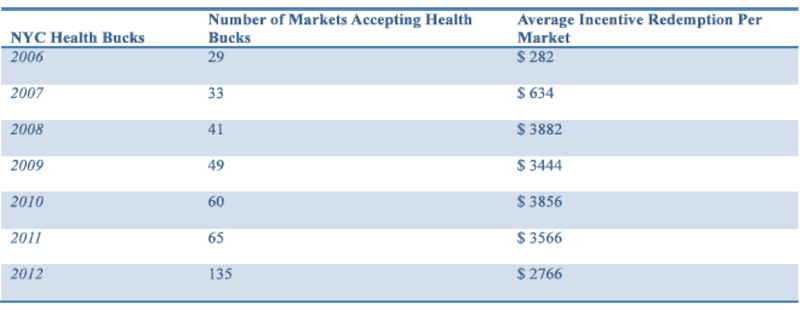 <p>Table 5: Growth in SNAP and Incentive Redemption Rates – NYC Health Bucks</p>