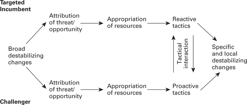 <p>Figure 8.3 McAdam's theory of the onset of contention. Source: Doug McAdam, Political Process and the Development of Black Insurgency, 1930–1970 (Chicago: University of Chicago Press, 2010).</p>