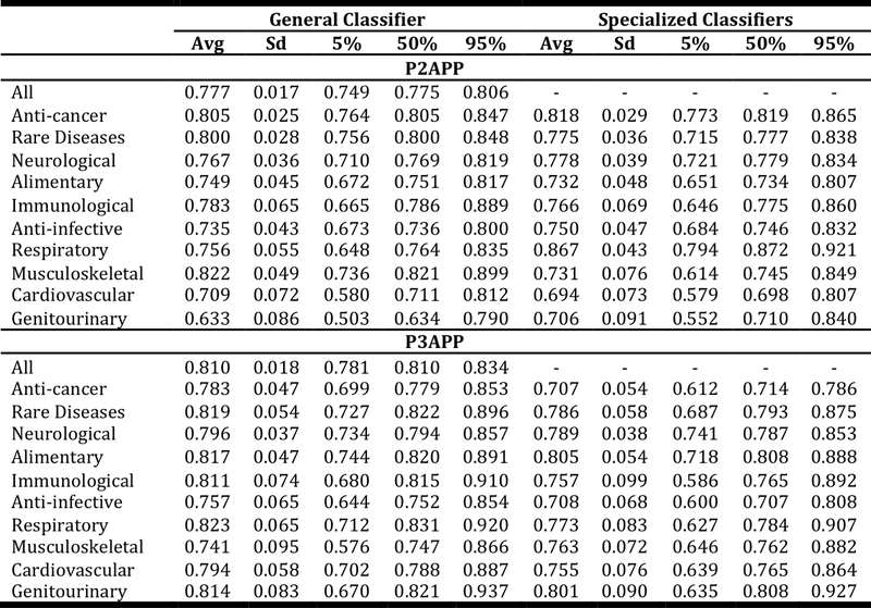 <p><br></p><p>Table 9. Comparison of the general and indication-group specific classifiers for selected indication groups. Abbreviations: Avg: average; Sd: standard deviation; 5%: 5th percentile; 50%: median; 95%: 95th percentile.</p>