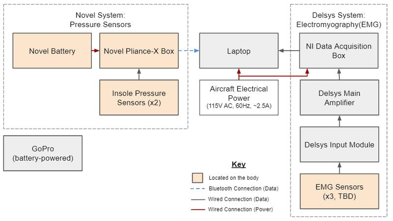 <p>Figure 6. System Block Diagram</p>