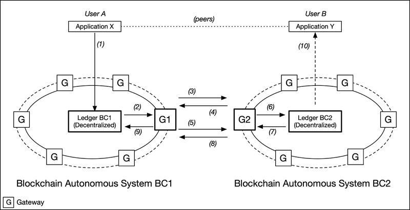<p>Figure 5: Example of Inter-Domain Transaction Across Two Blockchain Systems</p>