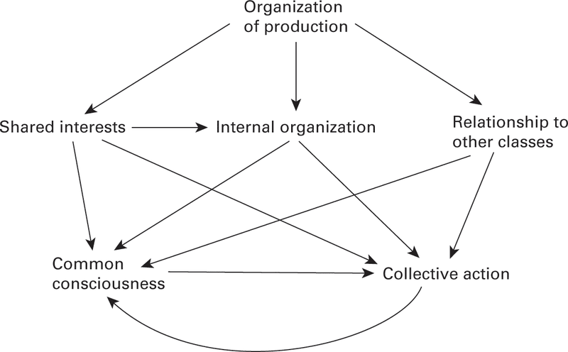 """<p>Figure 8.1 Tilly's simple Marxist model (""""Organization of Production""""). Source: Charles Tilly, From Mobilization to Revolution (New York: McGraw-Hill, 1978), 43.</p>"""