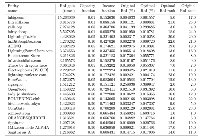 <p>Table 2: Estimated optimal channel capacity reduction for maximal RoI of the routers of Table 1. Capacity fraction is the estimated optimal fraction of the original channel capacities and income fraction is the estimated fraction of the original income by using reduced channel capacities.</p>