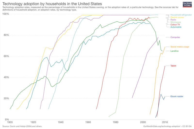 <p>Technology adoption by household in the United States.</p>