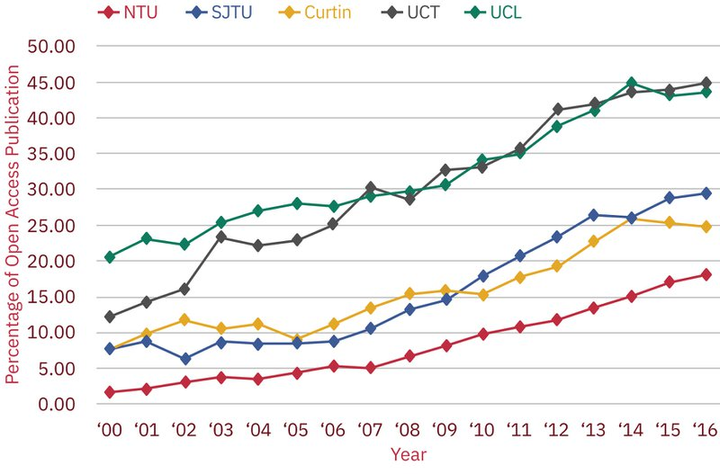 Figure 7. Evidence of change. The growth of OA publications in five universities.Data Source: Web of Science http://webofknowledge.com/