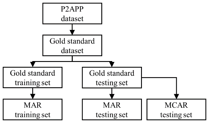 <p><br></p><p>Figure 5. Datasets created in the experiment.</p>