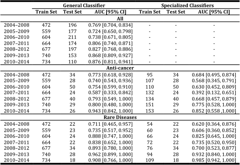 <p><br></p><p>Table 17. Comparison of the general and indication-group specific classifiers for selected indication groups in P3APP. We use bootstrapping to determine the 95% CI for AUC.</p>