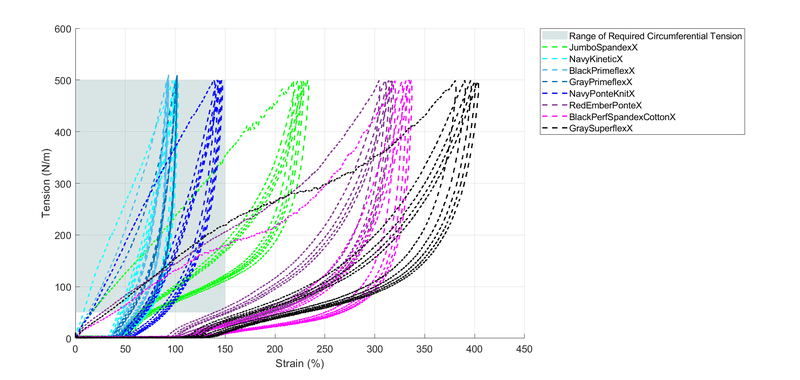 <p>Figure 6. Cycle testing results for fabric samples in the elastic direction with 5cm width and 5cm gauge length. 5 cycles were performed to 500N/m (=25N) at a speed of 5mm/sec.</p>