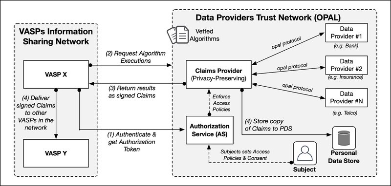 <p><strong>Figure 7.</strong> The Data Provider Trust Network based on Open Algorithms (after [59])</p>