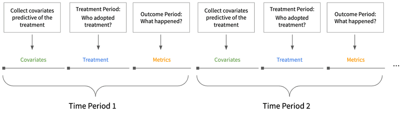 <p><strong>Figure 3. Panel observation timeline.</strong>&nbsp;A key feature of panel data is that each member is observed taking different treatments over time, followed by a measurement of their response.&nbsp;</p>