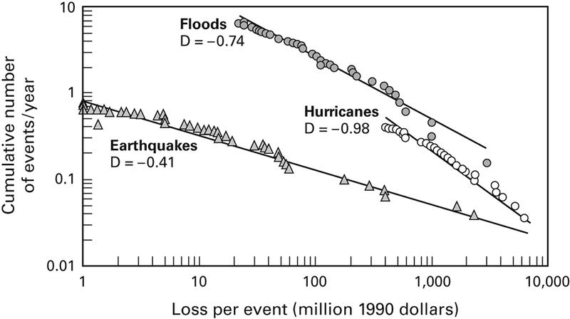 <p>Figure 2.2<br>Hurricane and earthquake losses 1900–1989; flood losses 1986–1992</p>