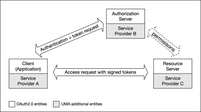 <p>Figure 3: UMA entities as an extension of the OAuth2.0 model</p>