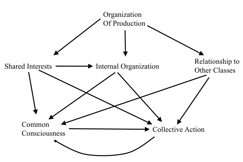 <p><strong>Figure 0.3</strong> Tilly's Simple Marxist Model (Organization of Production). Source: Tilly 1978, p. 43.</p>