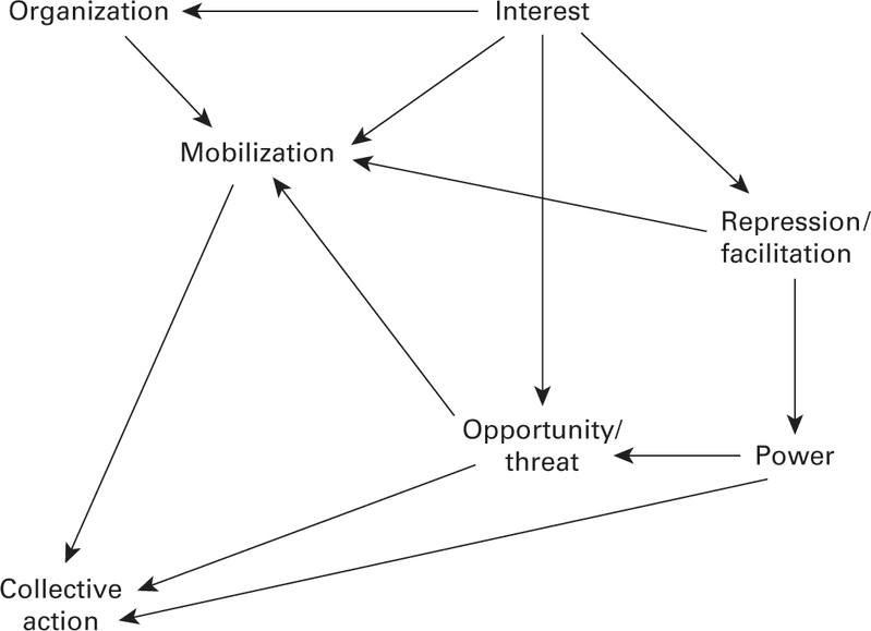 """<p>Figure 8.2 Tilly's simple political process model (""""Interests""""). Source: Charles Tilly, From Mobilization to Revolution (New York: McGraw-Hill, 1978), 56.</p>"""