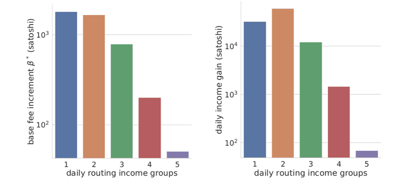 <p>Figure 16: The maximal possible base fee increment (β ∗ , left), and the corresponding income gain (right) in satoshis, given the price competition assumptions in Section 3.1. Income groups are defined as the top 1 − 10, 11 − 20, 21 − 50, 50 − 100, and 101− router nodes with highest simulated income. </p>