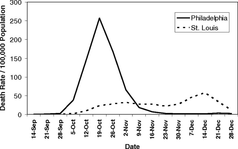 """<p>Figure 2-1: Pandemic of 1918. Source: <a href=""""https://www.pnas.org/content/104/18/7582/tab-figures-data"""" target=""""_blank"""">https://www.pnas.org/content/104/18/7582/tab-figures-data</a></p>"""